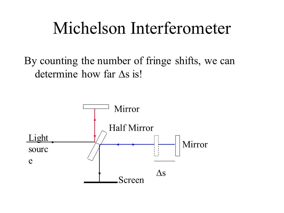 Michelson Interferometer By counting the number of fringe shifts, we can determine how far  s is.