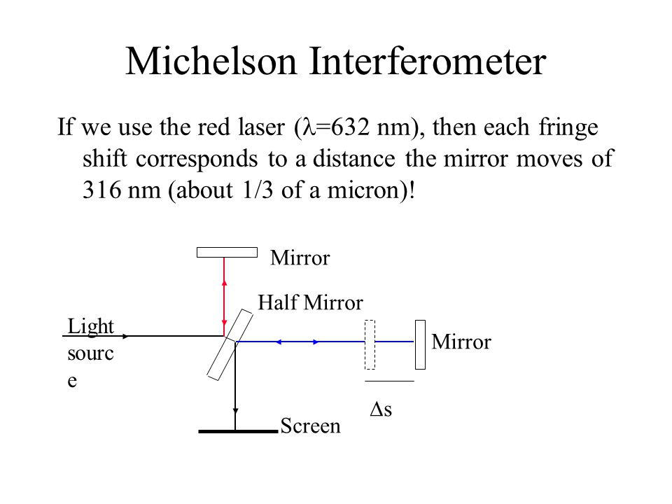Michelson Interferometer If we use the red laser ( =632 nm), then each fringe shift corresponds to a distance the mirror moves of 316 nm (about 1/3 of a micron).