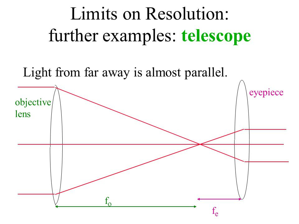 Limits on Resolution: further examples: telescope Light from far away is almost parallel.