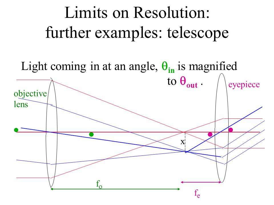Limits on Resolution: further examples: telescope Light coming in at an angle,  in is magnified to  out.