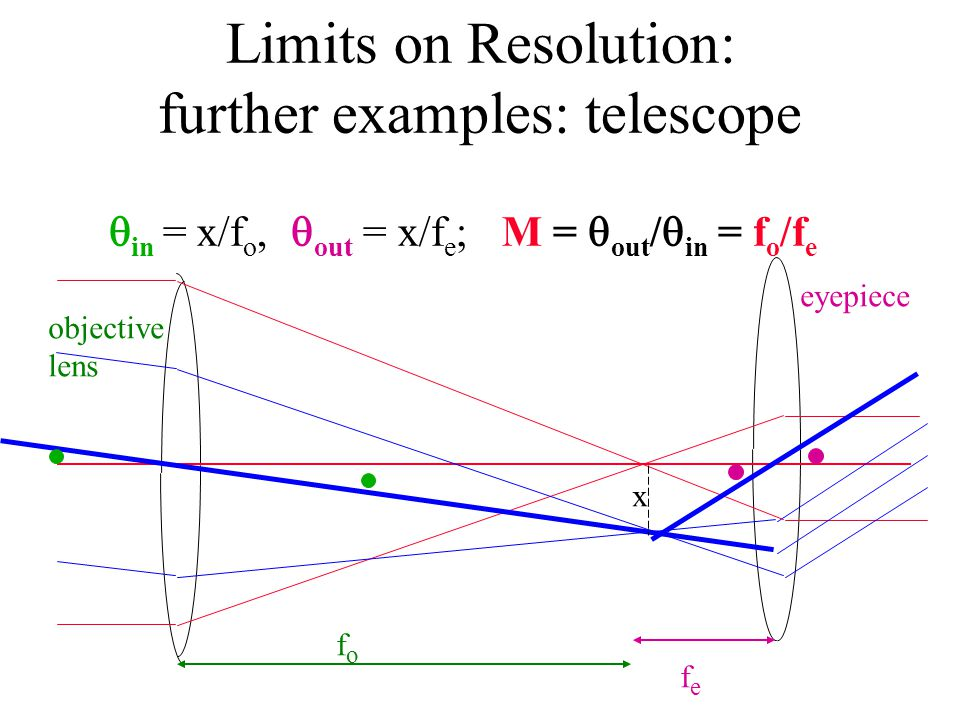Limits on Resolution: further examples: telescope  in = x/f o,  out = x/f e ; M =  out /  in = f o /f e objective lens eyepiece fofo fefe x