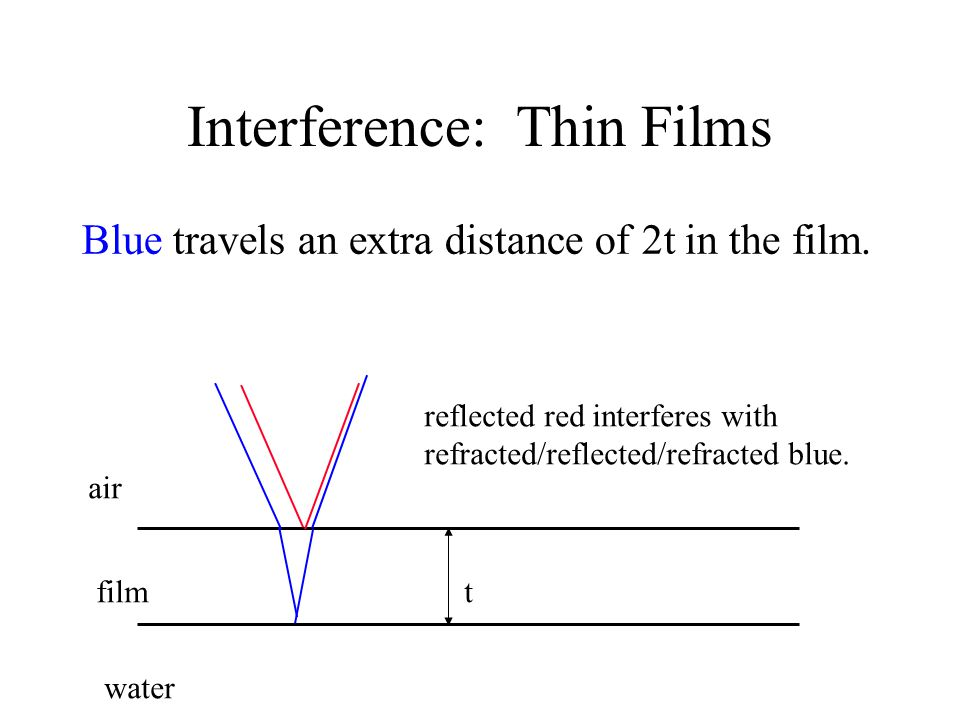 Interference: Thin Films Blue travels an extra distance of 2t in the film.