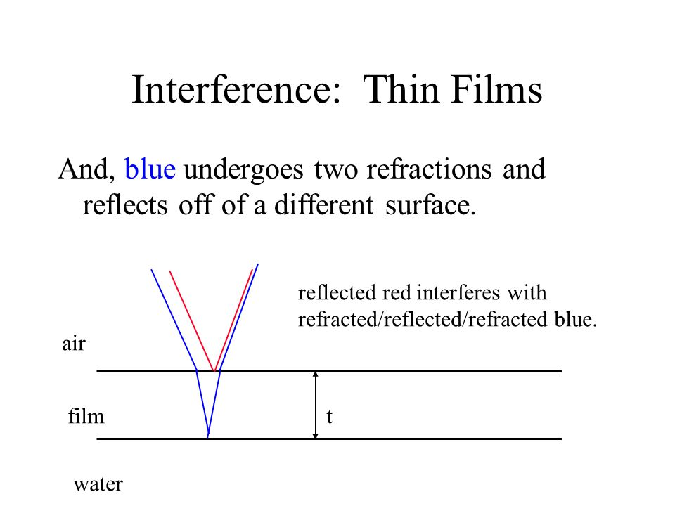 Interference: Thin Films And, blue undergoes two refractions and reflects off of a different surface.