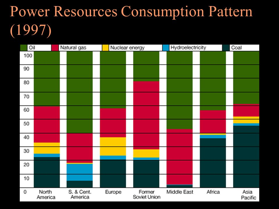 Power Resources Consumption Pattern (1997)