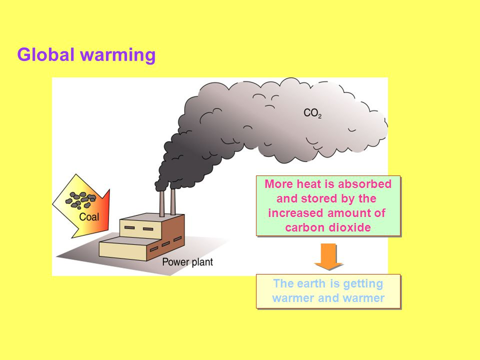 Global warming More heat is absorbed and stored by the increased amount of carbon dioxide More heat is absorbed and stored by the increased amount of carbon dioxide The earth is getting warmer and warmer