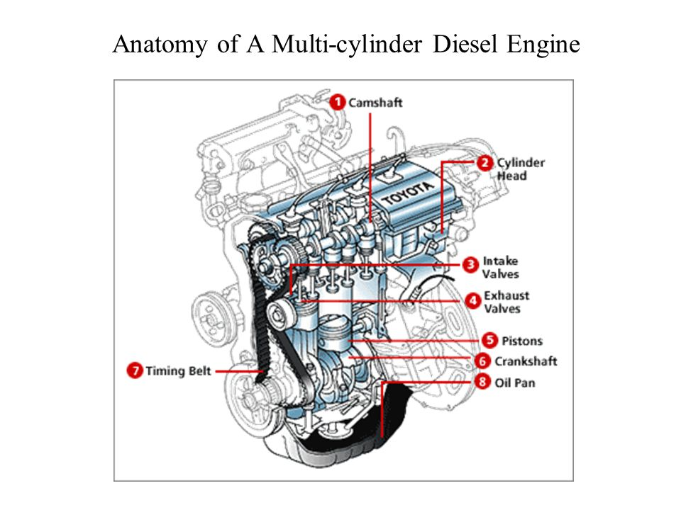 MEL713 – DESIGN OF I.C. ENGINES: COMPONENTS & SUB-SYSTEMS P M V ...