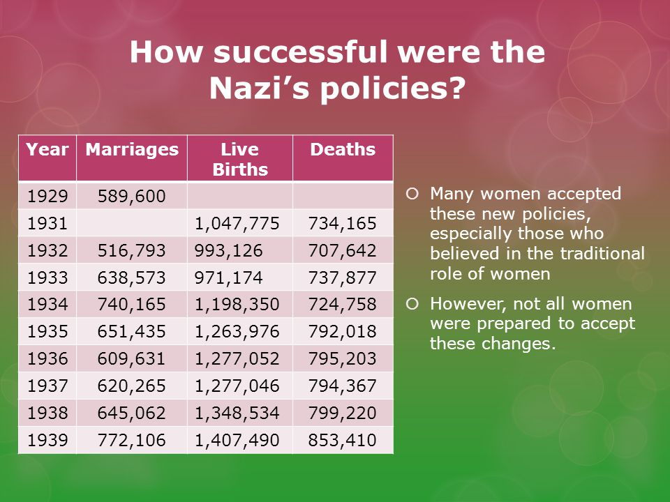 How successful were the Nazi's policies.