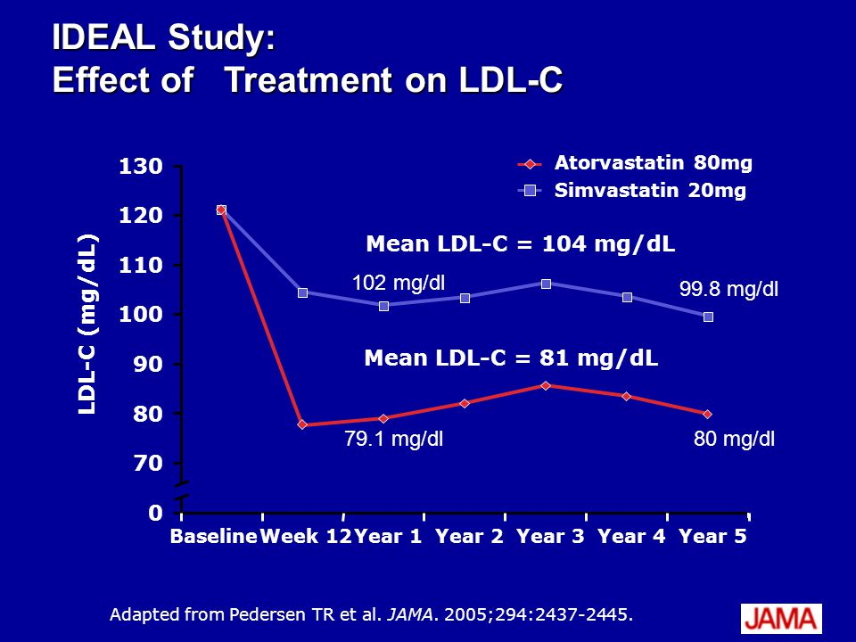 IDEAL Study: Effect of Treatment on LDL-C Mean LDL-C = 104 mg/dL Adapted from Pedersen TR et al.