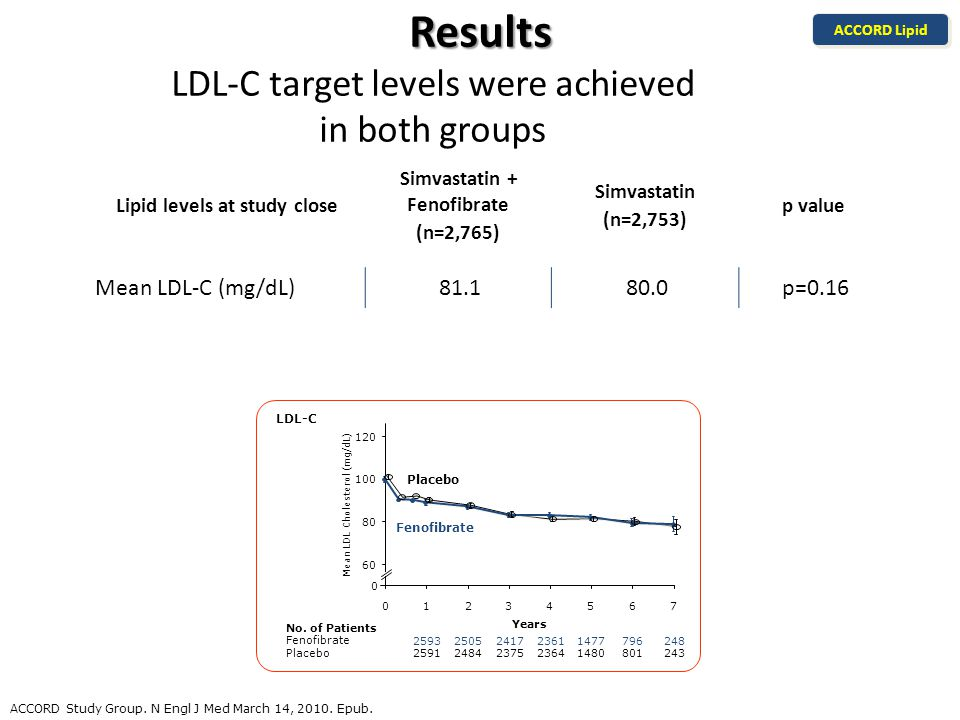 Results Results LDL-C target levels were achieved in both groups ACCORD Lipid ACCORD Study Group.