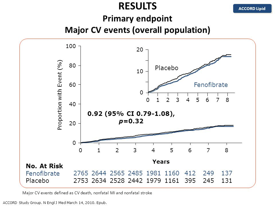 RESULTS Primary endpoint Major CV events (overall population) ACCORD Study Group.