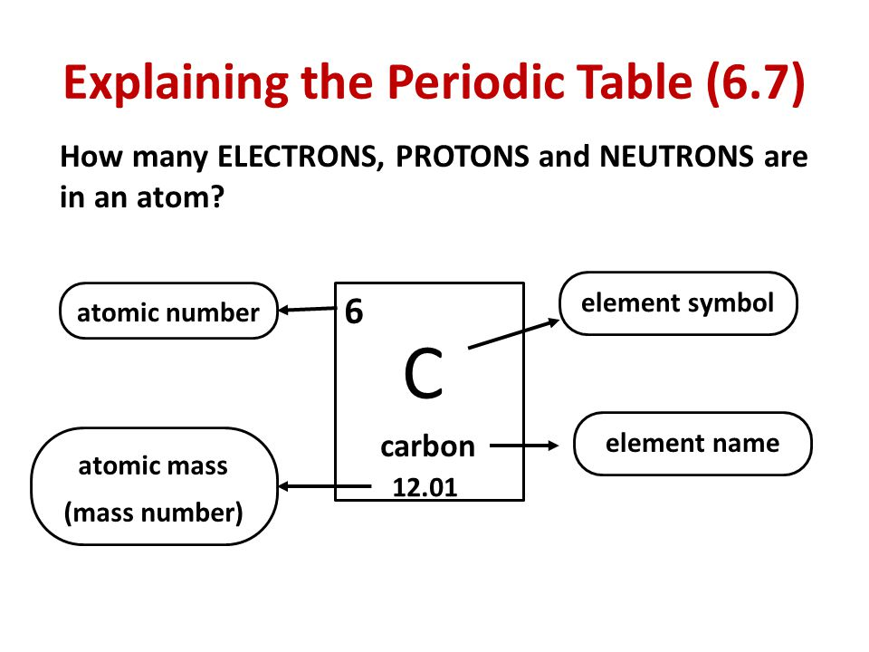 Explaining the periodic table 67 if elements are the building 3 explaining the periodic table urtaz Image collections