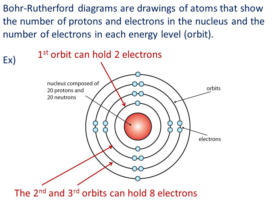 Bohr-Rutherford diagrams are drawings of atoms that show the number of protons and electrons in the nucleus and the number of electrons in each energy level (orbit).