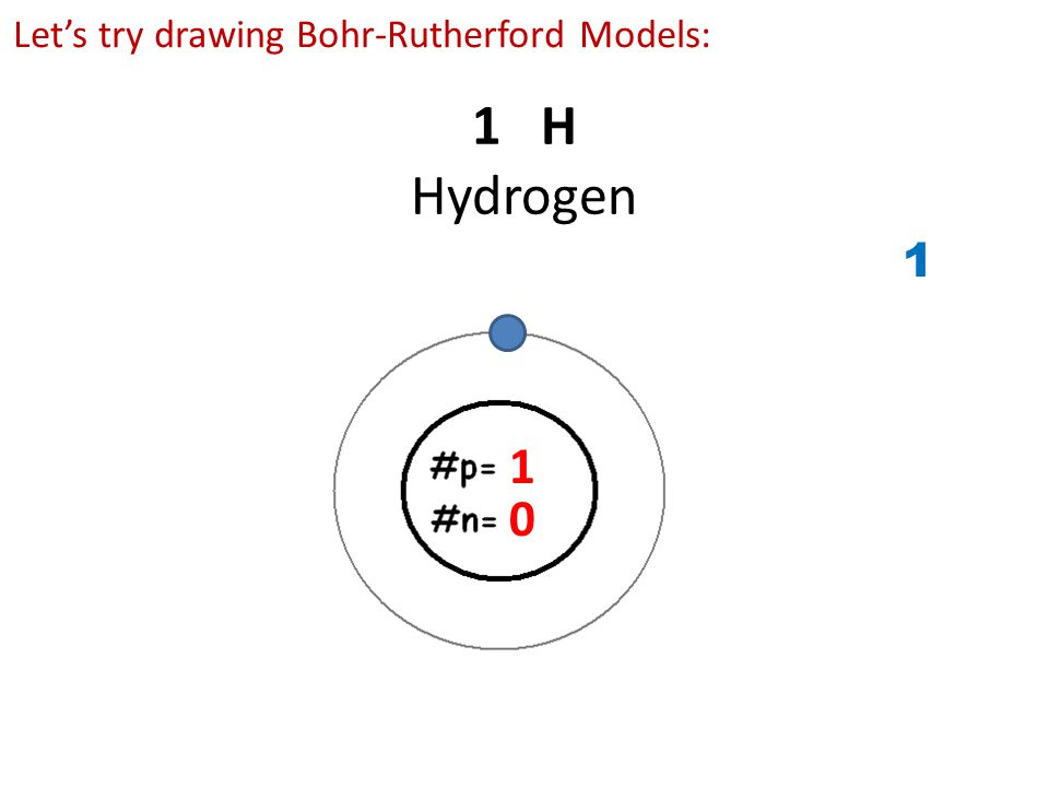 Let's try drawing Bohr-Rutherford Models: 1 H Hydrogen 1 0 1