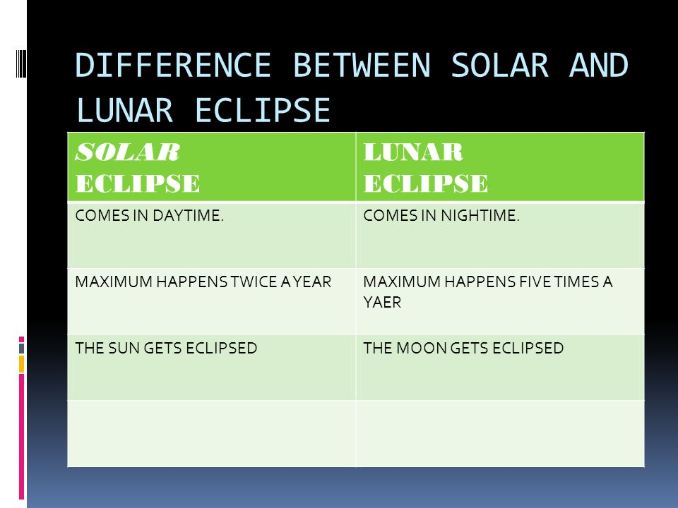 By Rama Solar Eclipse Lunar Eclipse Difference Between Solar And