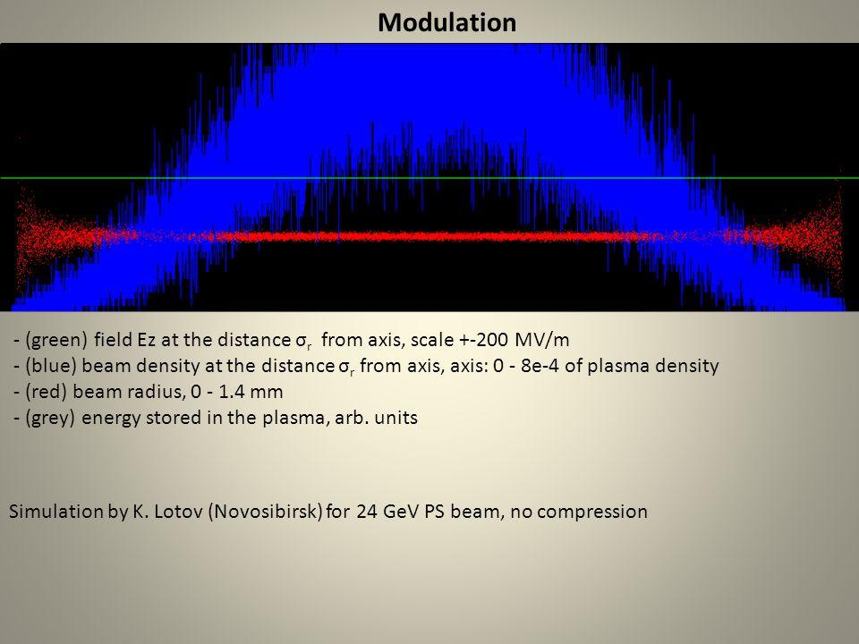 2 Lasers: Centimeters instead of Kilometers ? If we take a Petawatt