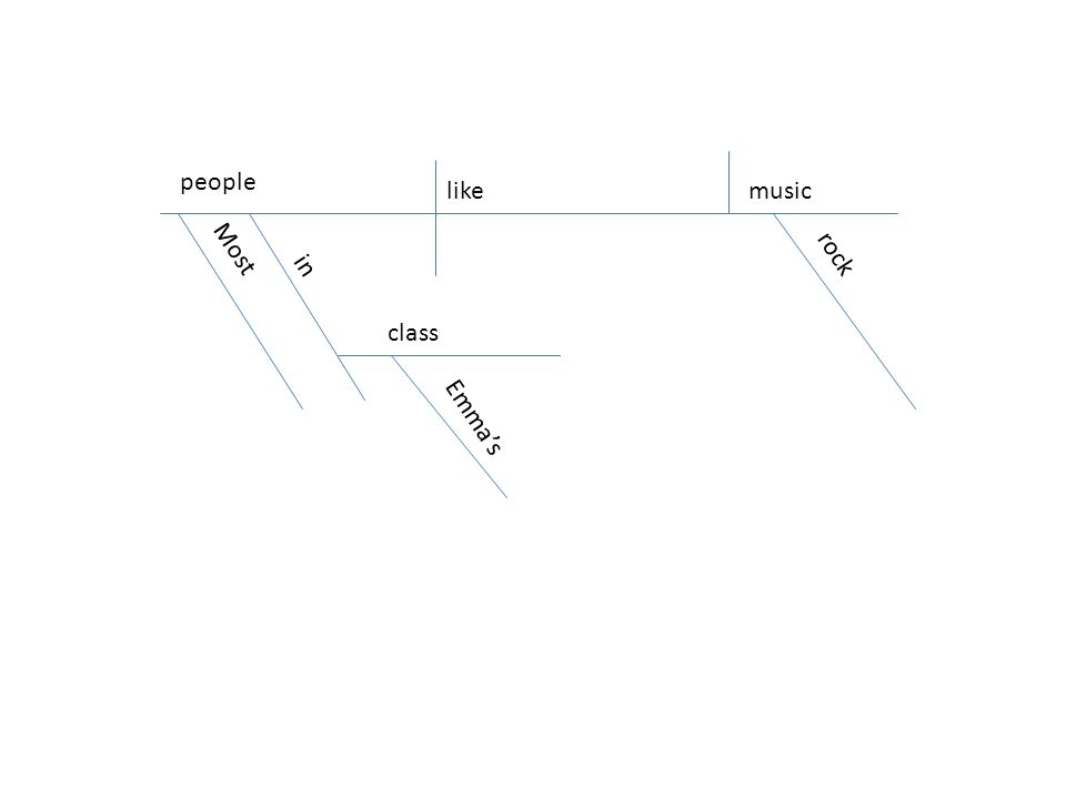 Diagramming sentences prepositional phrases 1 a prepositional 4 people likemusic most emmas rock in class ccuart Image collections