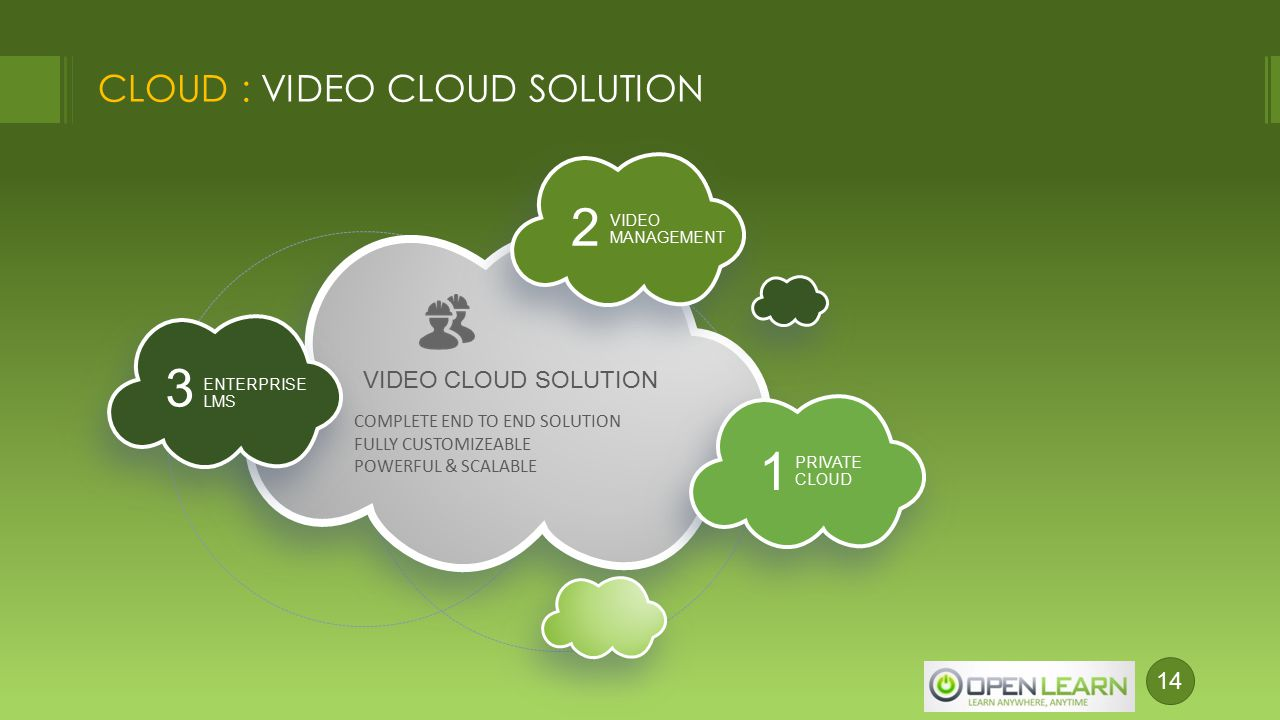 Revolutionizing The Way People Learn Cloud Powered Video E Learning