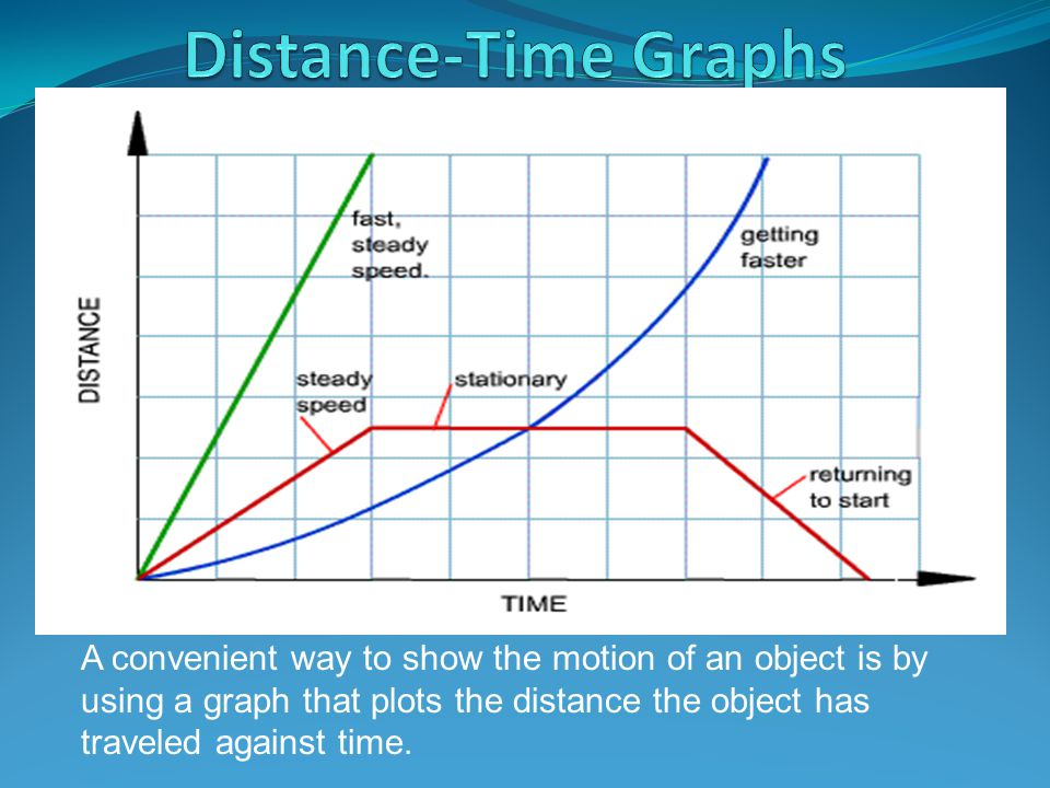 A convenient way to show the motion of an object is by using a graph that plots the distance the object has traveled against time.