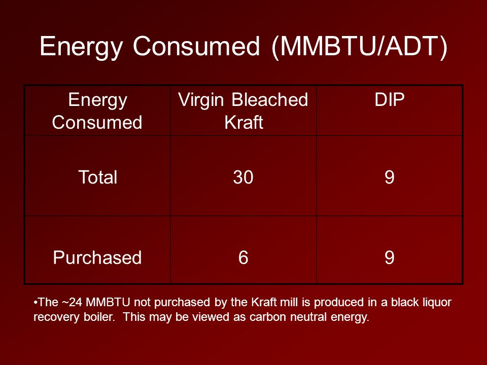 Energy Consumed (MMBTU/ADT) Energy Consumed Virgin Bleached Kraft DIP Total309 Purchased69 The ~24 MMBTU not purchased by the Kraft mill is produced in a black liquor recovery boiler.
