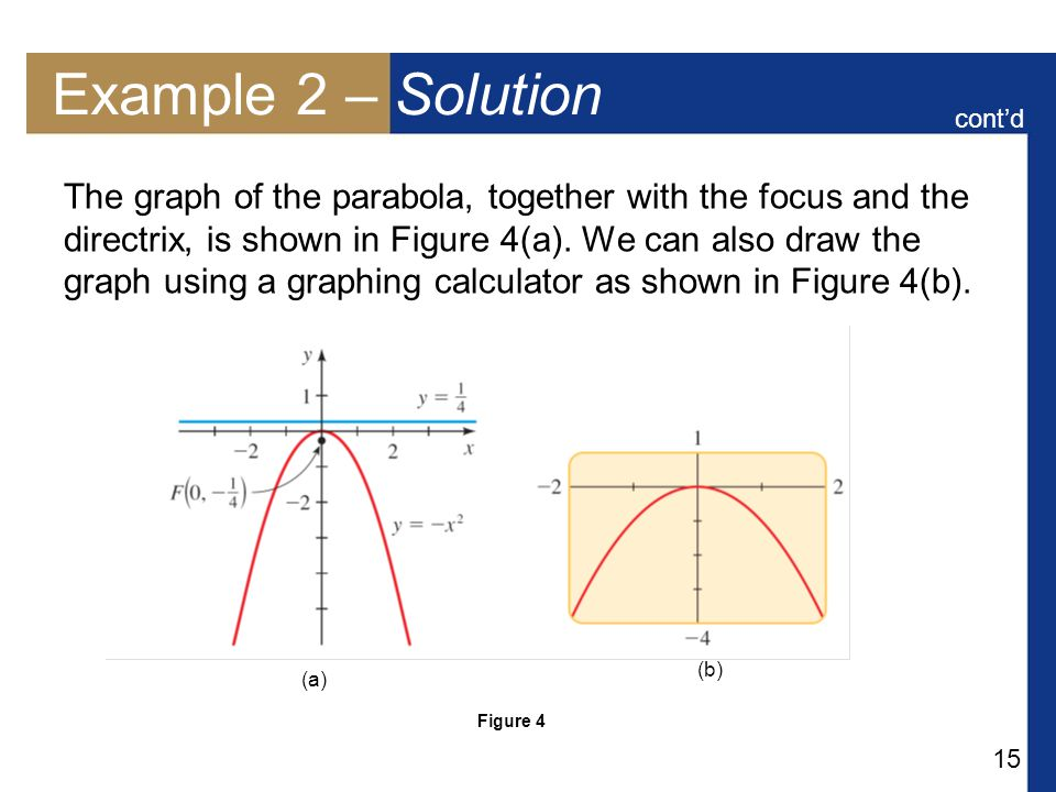 15 Example 2 – Solution The graph of the parabola, together with the focus and the directrix, is shown in Figure 4(a).