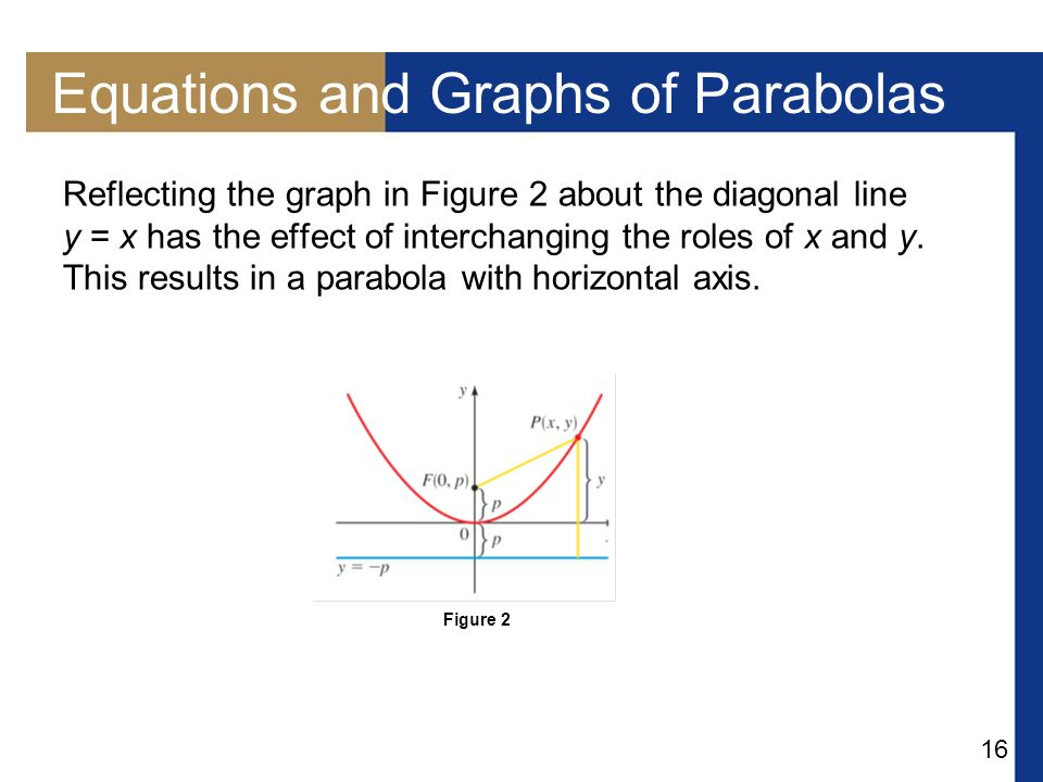 16 Equations and Graphs of Parabolas Reflecting the graph in Figure 2 about the diagonal line y = x has the effect of interchanging the roles of x and y.