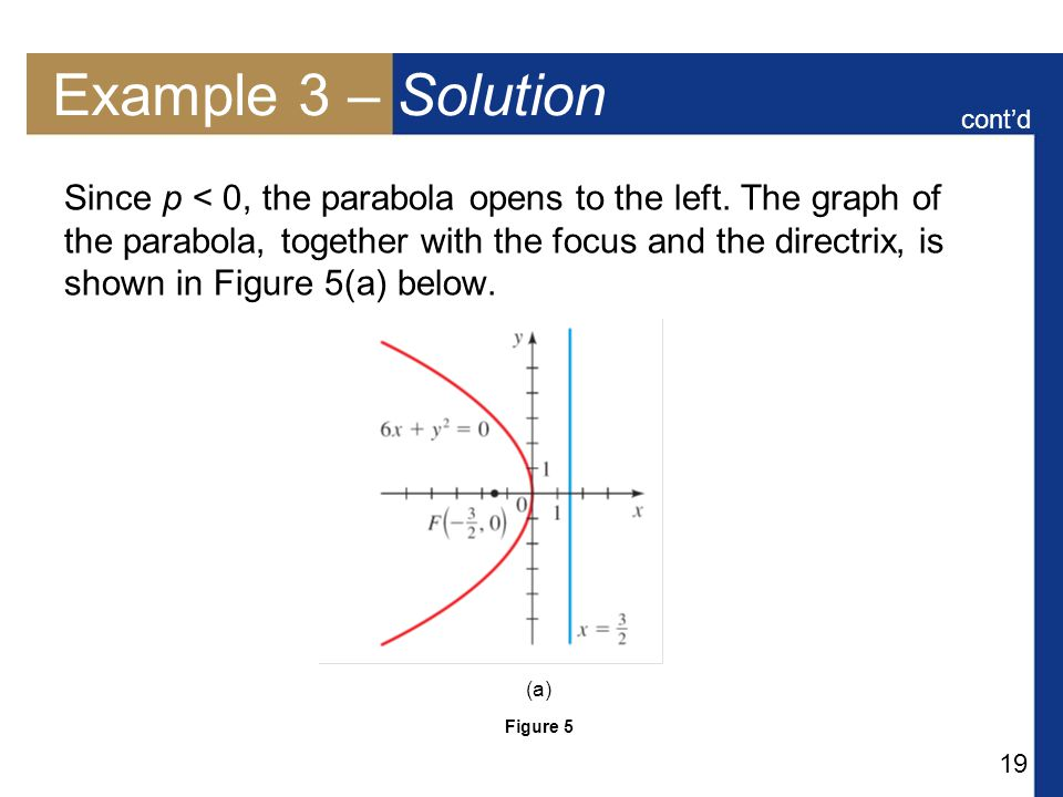19 Example 3 – Solution Since p < 0, the parabola opens to the left.