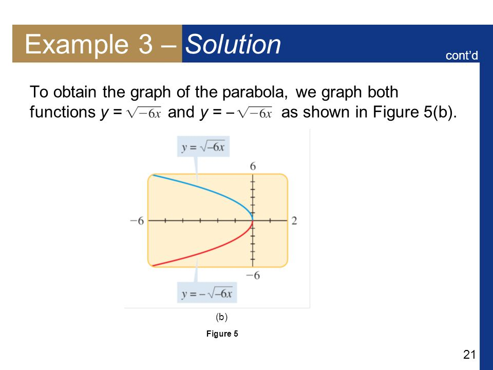 21 Example 3 – Solution To obtain the graph of the parabola, we graph both functions y = and y = – as shown in Figure 5(b).