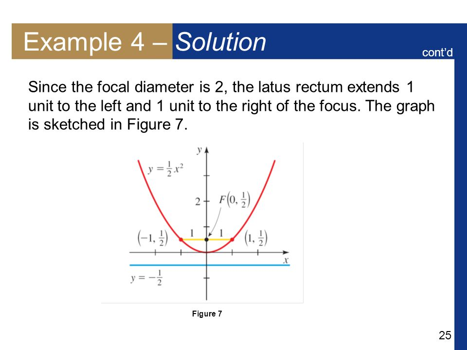 25 Example 4 – Solution Since the focal diameter is 2, the latus rectum extends 1 unit to the left and 1 unit to the right of the focus.