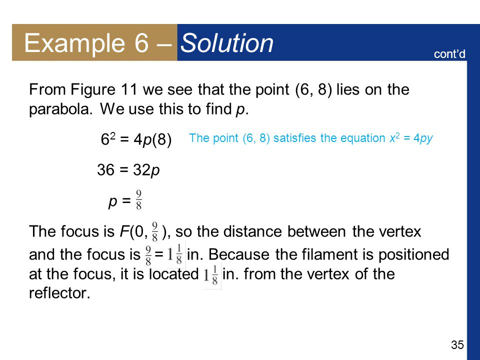 35 Example 6 – Solution From Figure 11 we see that the point (6, 8) lies on the parabola.