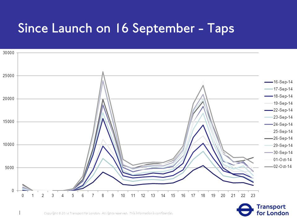Since Launch on 16 September - Taps 1 Copyright © 2014 Transport for London.