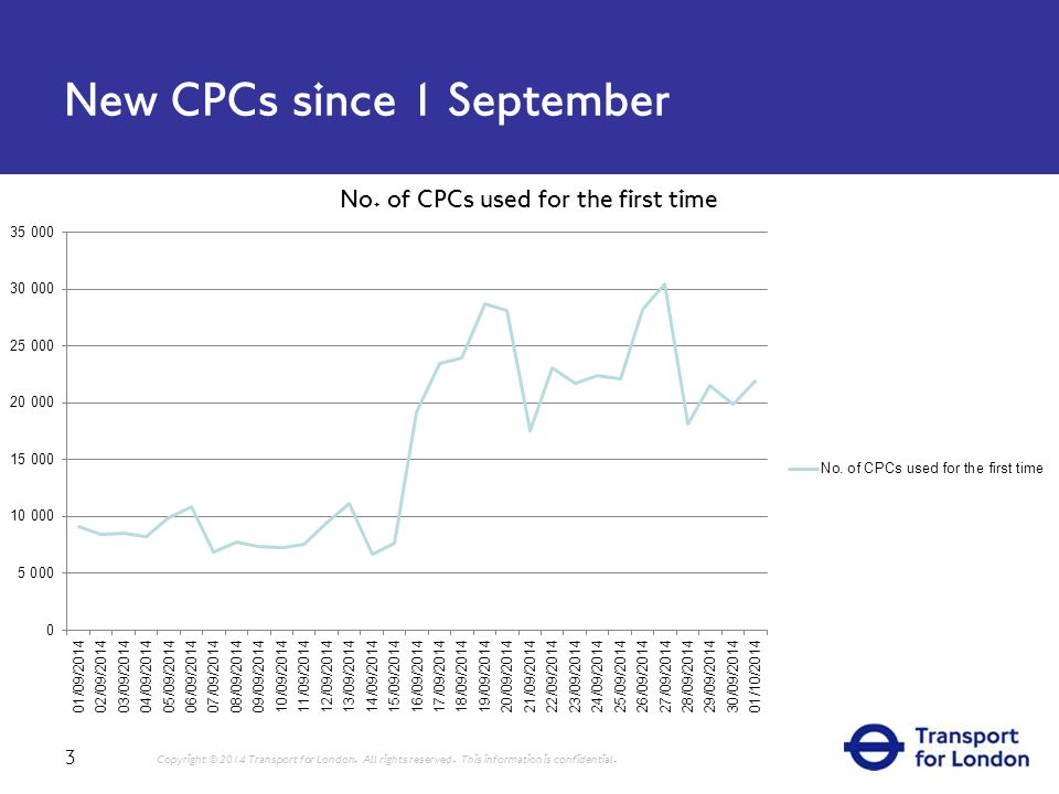 New CPCs since 1 September 3 Copyright © 2014 Transport for London.