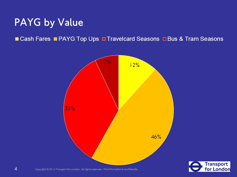 PAYG by Value 4 Copyright © 2014 Transport for London.