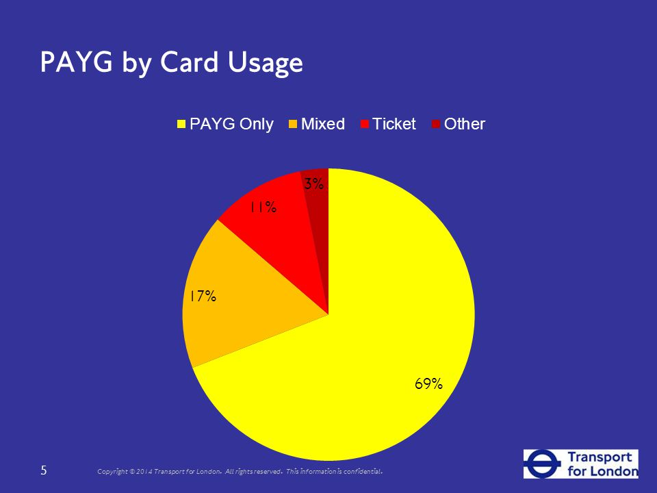 PAYG by Card Usage 5 Copyright © 2014 Transport for London.
