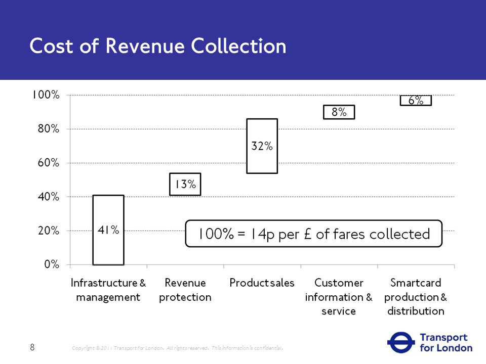 Cost of Revenue Collection 8 Copyright © 2011 Transport for London.