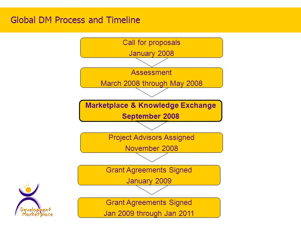 Global DM Process and Timeline Call for proposals January 2008 Assessment March 2008 through May 2008 Marketplace & Knowledge Exchange September 2008 Project Advisors Assigned November 2008 Grant Agreements Signed Jan 2009 through Jan 2011 Grant Agreements Signed January 2009