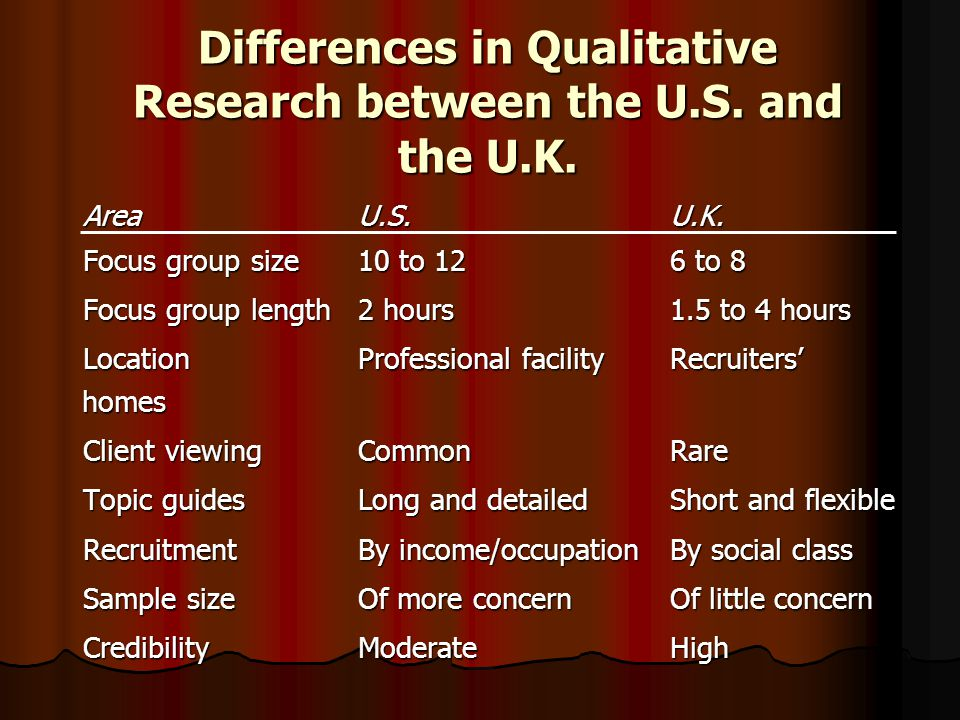 Differences in Qualitative Research between the U.S.