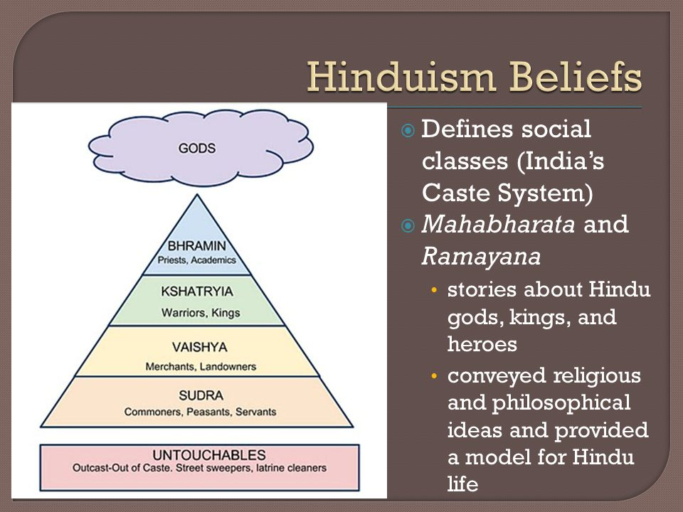  Defines social classes (India's Caste System)  Mahabharata and Ramayana stories about Hindu gods, kings, and heroes conveyed religious and philosophical ideas and provided a model for Hindu life