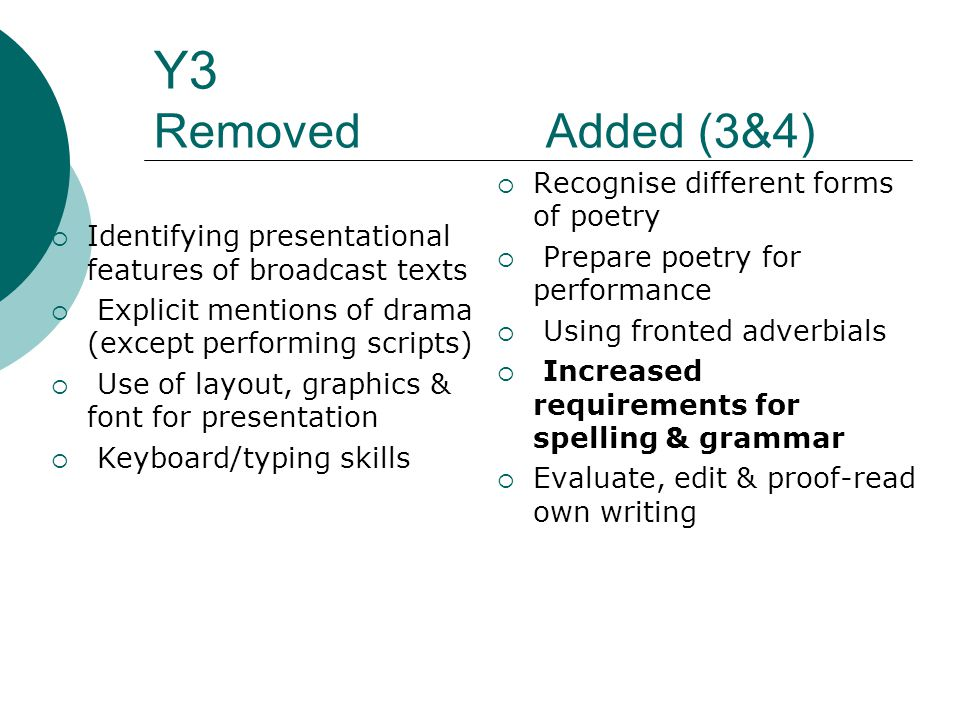 Y3 Removed Added (3&4)  Identifying presentational features of broadcast texts  Explicit mentions of drama (except performing scripts)  Use of layout, graphics & font for presentation  Keyboard/typing skills  Recognise different forms of poetry  Prepare poetry for performance  Using fronted adverbials  Increased requirements for spelling & grammar  Evaluate, edit & proof-read own writing