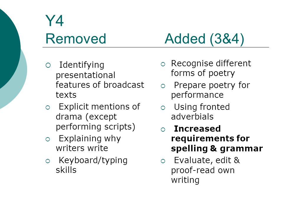 Y4 Removed Added (3&4)  Identifying presentational features of broadcast texts  Explicit mentions of drama (except performing scripts)  Explaining why writers write  Keyboard/typing skills  Recognise different forms of poetry  Prepare poetry for performance  Using fronted adverbials  Increased requirements for spelling & grammar  Evaluate, edit & proof-read own writing