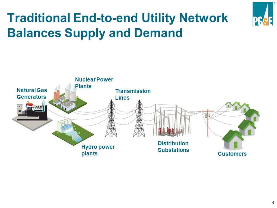 4 Smart Grid functionality restores the balance Hydro power plants Nuclear Power Plants Natural Gas Generators Transmission Lines Distribution Substations Customers Traditional End-to-end Utility Network Balances Supply and Demand