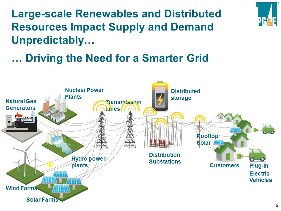 5 Smart Grid functionality restores the balance Hydro power plants Nuclear Power Plants Natural Gas Generators Transmission Lines Distribution Substations Customers Solar Farms Wind Farms Distributed storage Plug-in Electric Vehicles Rooftop Solar Large-scale Renewables and Distributed Resources Impact Supply and Demand Unpredictably… … Driving the Need for a Smarter Grid