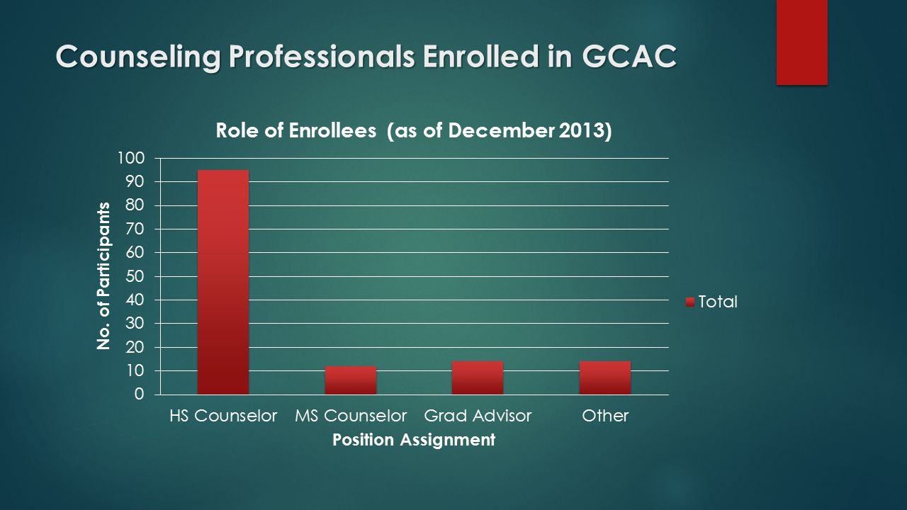 Counseling Professionals Enrolled in GCAC