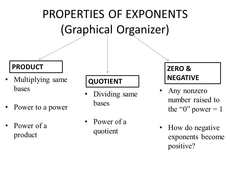 PRODUCT QUOTIENT ZERO & NEGATIVE PROPERTIES OF EXPONENTS (Graphical Organizer) Multiplying same bases Power to a power Power of a product Dividing same bases Power of a quotient Any nonzero number raised to the 0 power = 1 How do negative exponents become positive