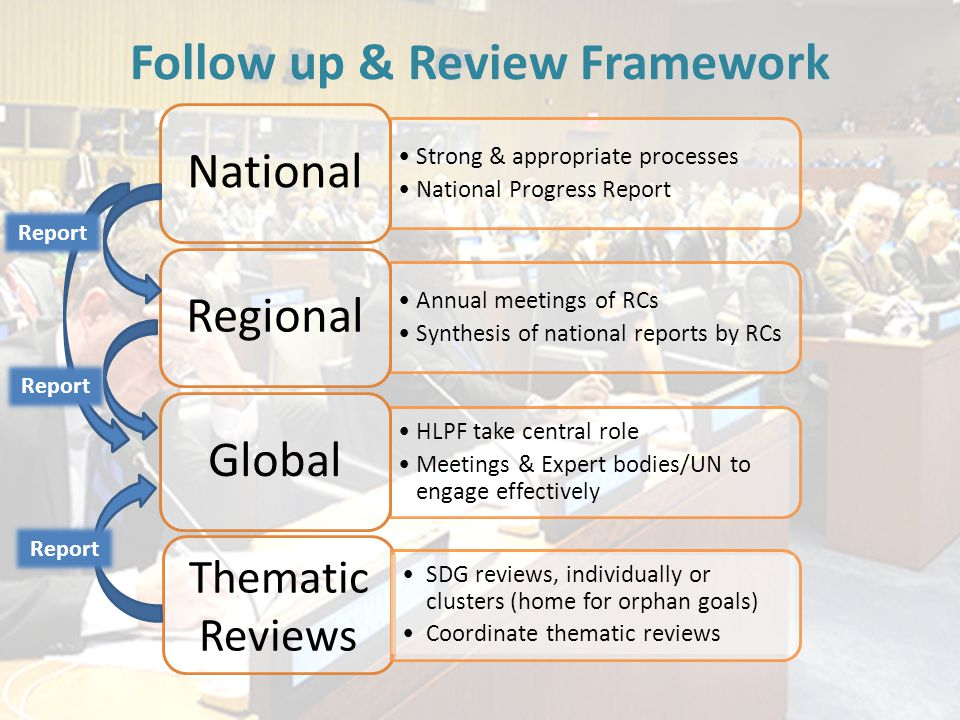 Follow up & Review Framework Strong & appropriate processes National Progress Report National Annual meetings of RCs Synthesis of national reports by RCs Regional HLPF take central role Meetings & Expert bodies/UN to engage effectively Global Thematic Reviews SDG reviews, individually or clusters (home for orphan goals) Coordinate thematic reviews Report