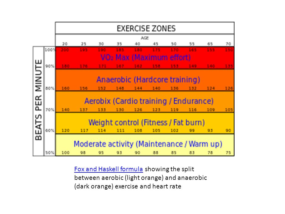 Fox and Haskell formulaFox and Haskell formula showing the split between aerobic (light orange) and anaerobic (dark orange) exercise and heart rate