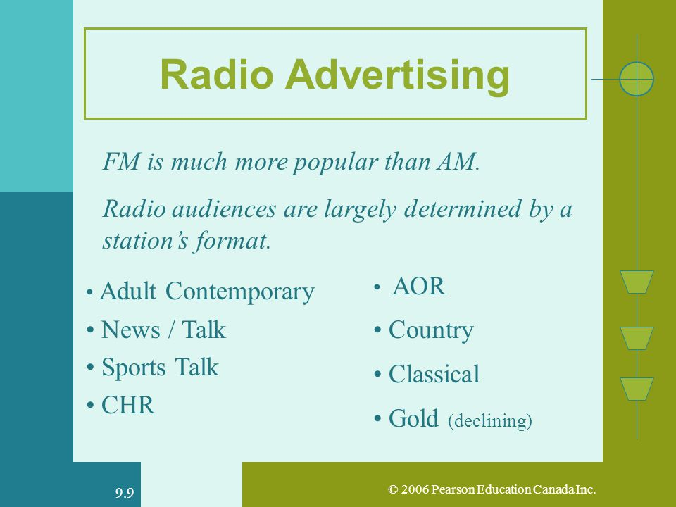 © 2006 Pearson Education Canada Inc. 9.9 Radio Advertising FM is much more popular than AM.