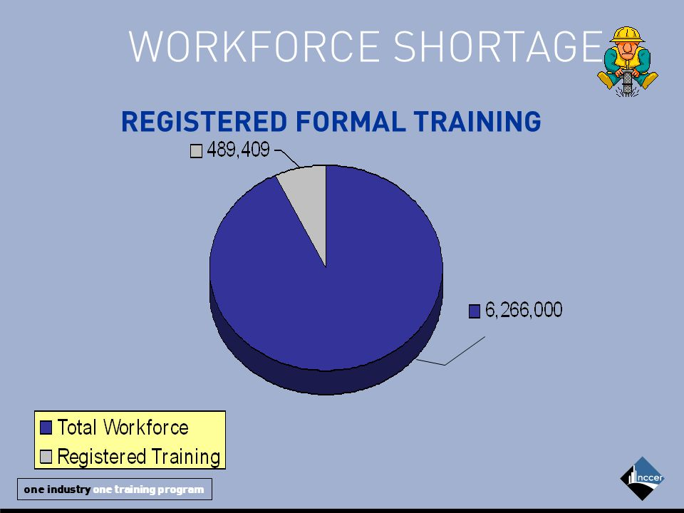 one industry one training program REGISTERED FORMAL TRAINING WORKFORCE SHORTAGE