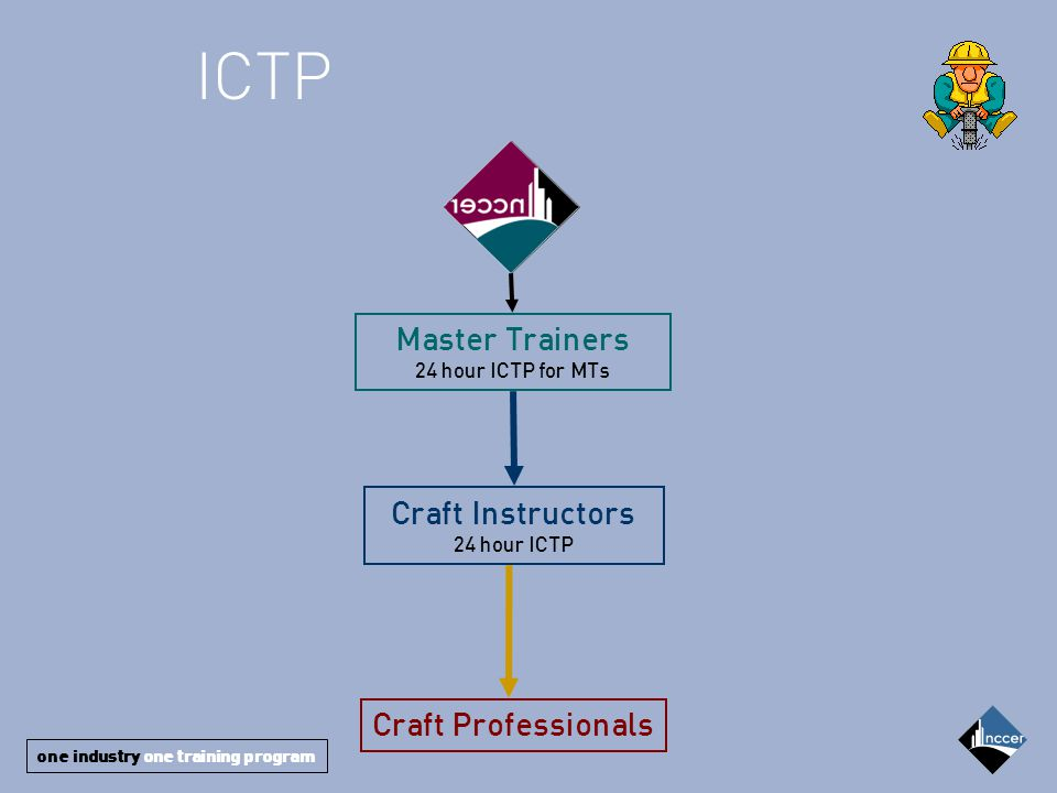 one industry one training program Master Trainers 24 hour ICTP for MTs Craft Professionals Craft Instructors 24 hour ICTP ICTP