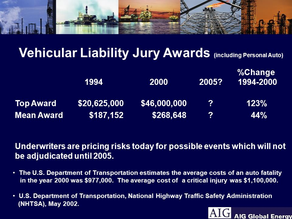 Vehicular Liability Jury Awards (including Personal Auto) %Change