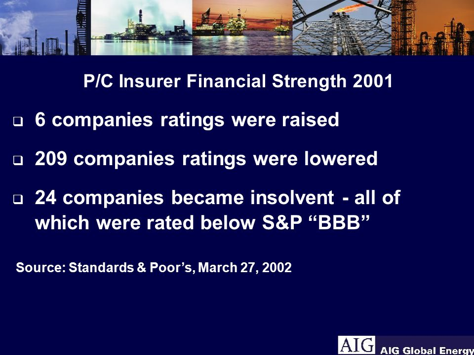 P/C Insurer Financial Strength 2001 q 6 companies ratings were raised q 209 companies ratings were lowered q 24 companies became insolvent - all of which were rated below S&P BBB Source: Standards & Poor's, March 27, 2002